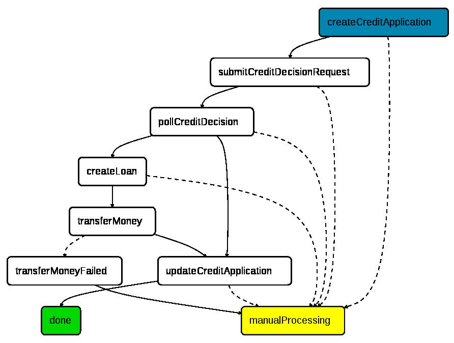 nFlow - A Java framework for managing workflows